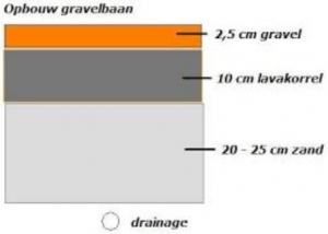 gravel_lagen